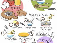 Haciendo una tortilla de patatas